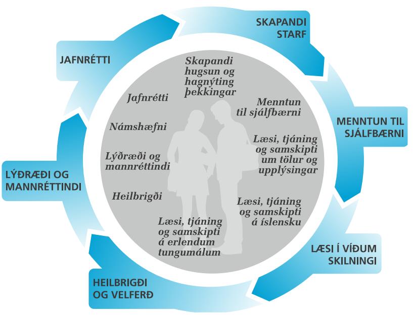 Samspil grunnþátta og hæfni í aðalnámskrá framhaldsskóla 2011